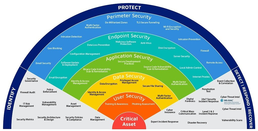 Security Function Chart